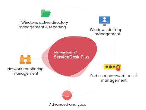 IT Help Desk Integrations