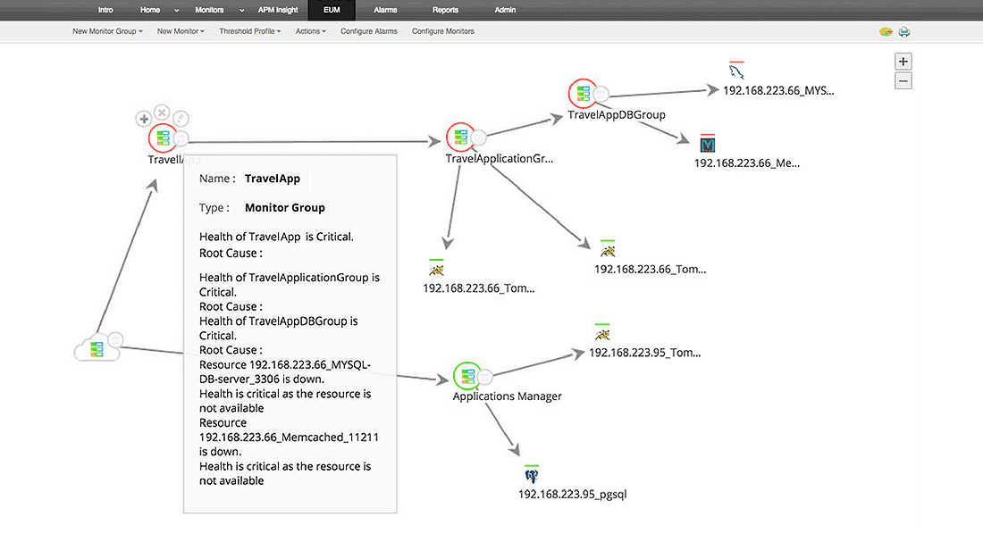 Auto-discover application topology and visualize dependencies