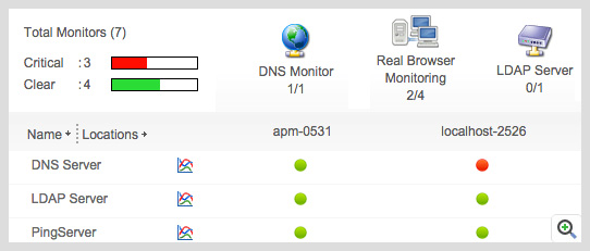 ManageEngine Applications Manager Real Browser Monitor End User
