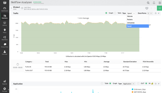 Free Real Time Network Traffic Monitor - ManageEngine NetFlow Analyzer